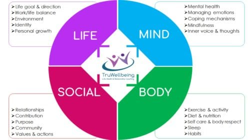 The core philosophy wellbeing by Truwellbeing